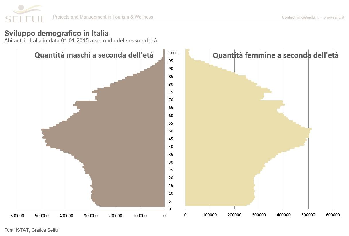 Situazione demografica in Italia
